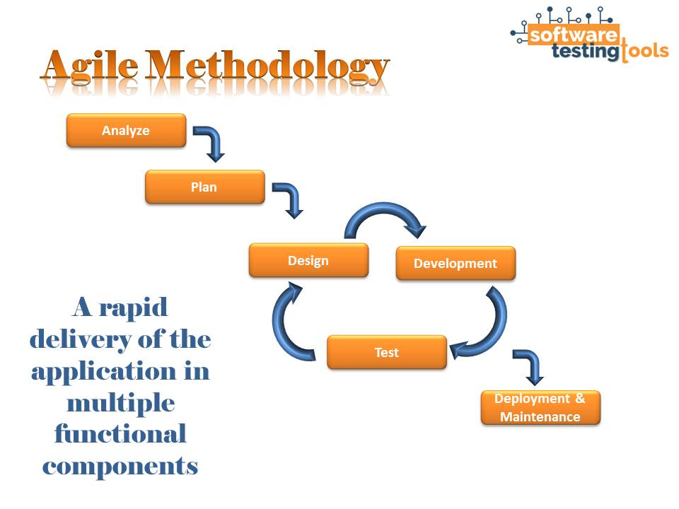 agile-methodology