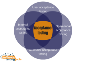 acceptance-testing