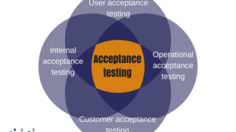 Acceptance Testing Introduction