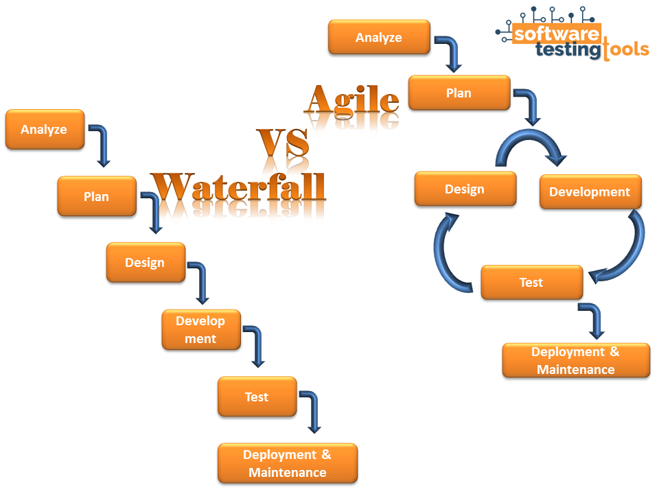 Software testing methods agile vs waterfall for Difference between agile and waterfall model