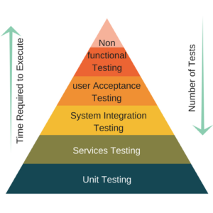 microservices-testing