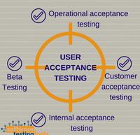 User Acceptance Testing