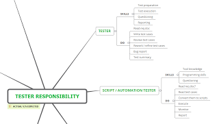 Hiring problems emerging from not knowing what a testers responsibilities are