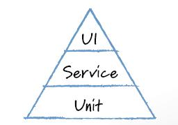 Exploring the top of the testing pyramid: End-to-end and user interface testing