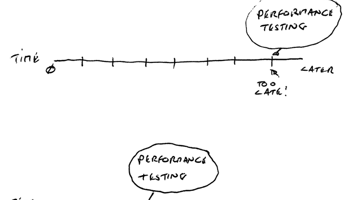 Notes on Shift Left in Testing and Software Development